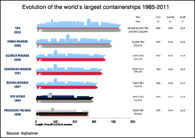 developments in containership sizes • sizes • void  what is meant by containership a)  he is linux kernel developer and san architect and is passionate about competency developments in.